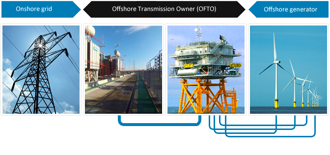 onshore grid <-> offshore transmission owner <-> offshore generator